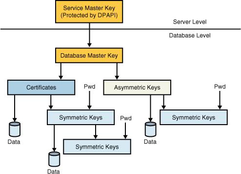 sql server 2008 r2 keys