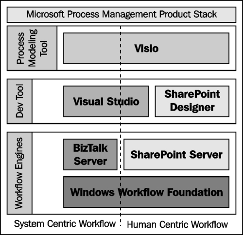 Overview of Process Management in Microsoft Visio 2010 (part 1 ...