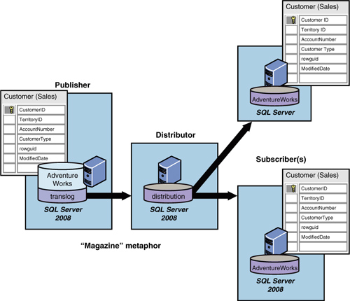 SQL Server 2008 R2 : Replication - The Publisher
