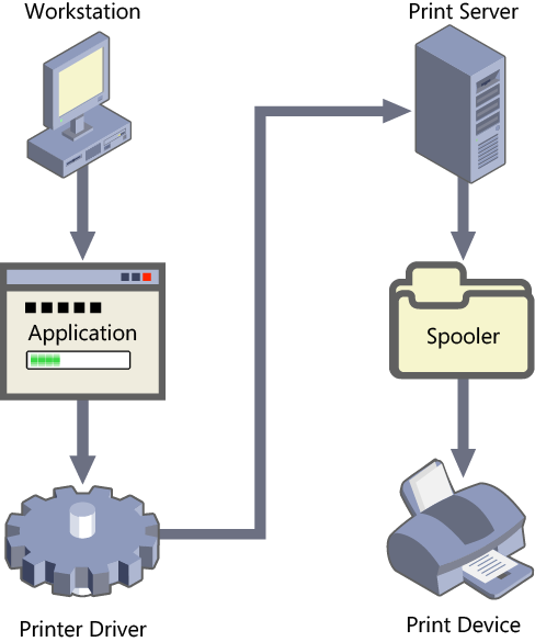 The Windows printing process.