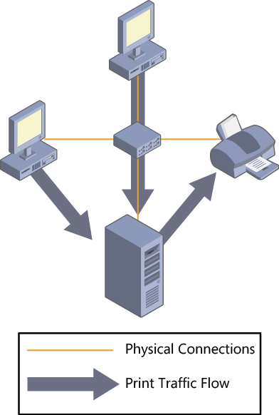 A print device connected to the network with a single print server.