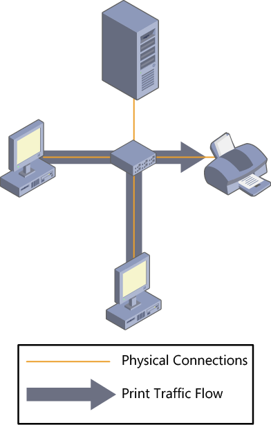 A print device connected to the network, with each computer acting as its own print server.