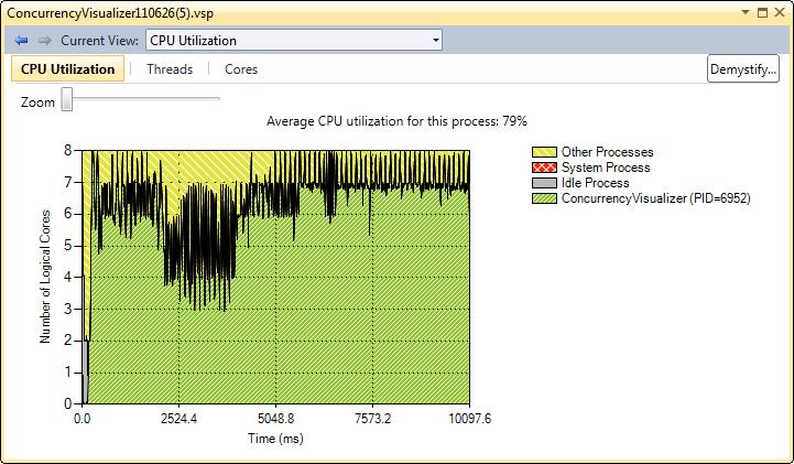 CPU Utilization View